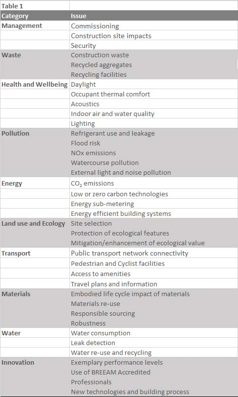 BREEAM categories and associated issues
